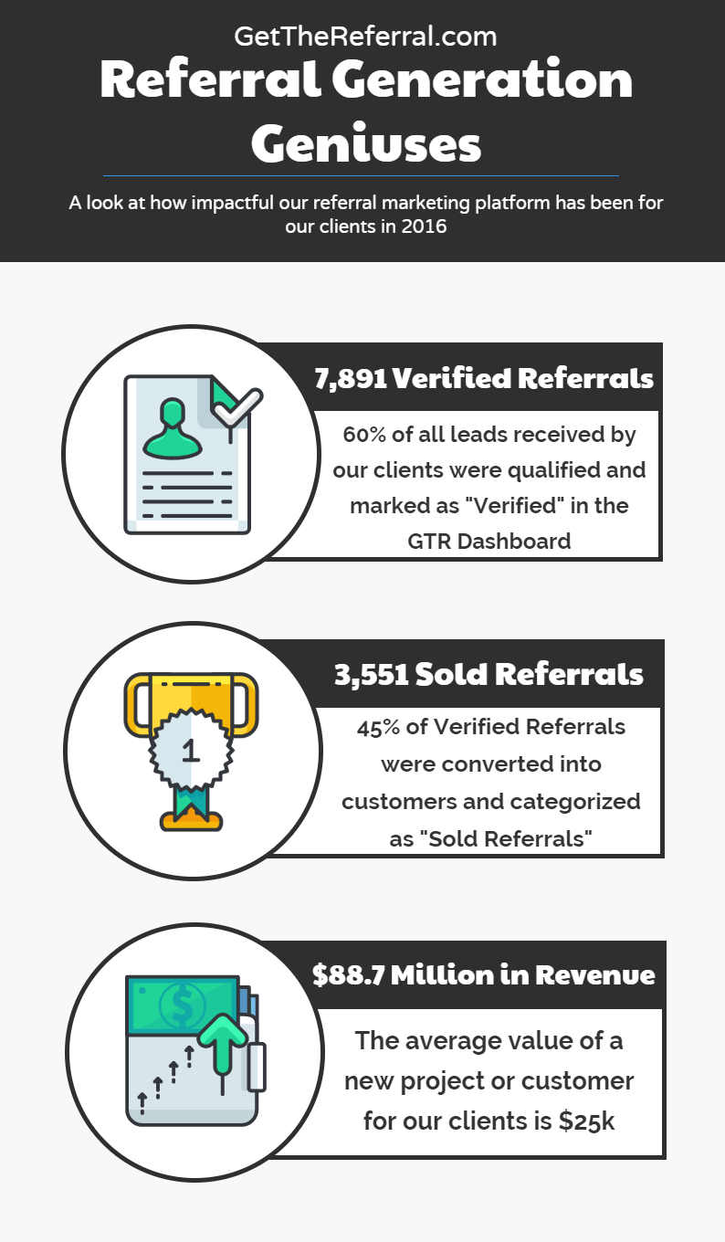 Our referral marketing platform is doing incredible things for our clients' lead generation