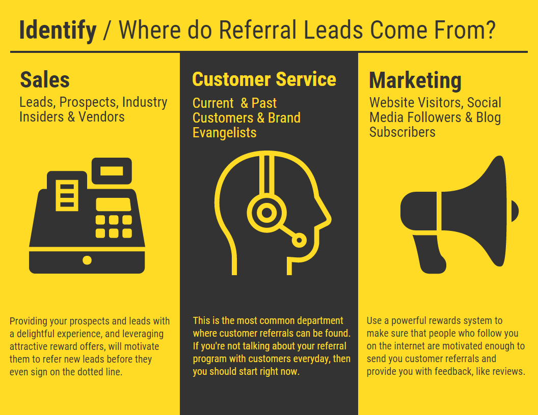 Successful referral marketing starts with focussing on your revenue-focussed departments.