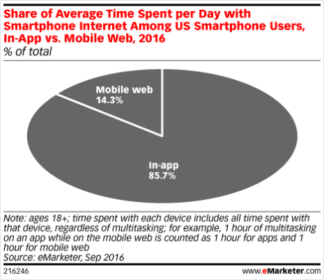 When you consider these numbers, developing a branded app marketing strategy makes a lot of sense.